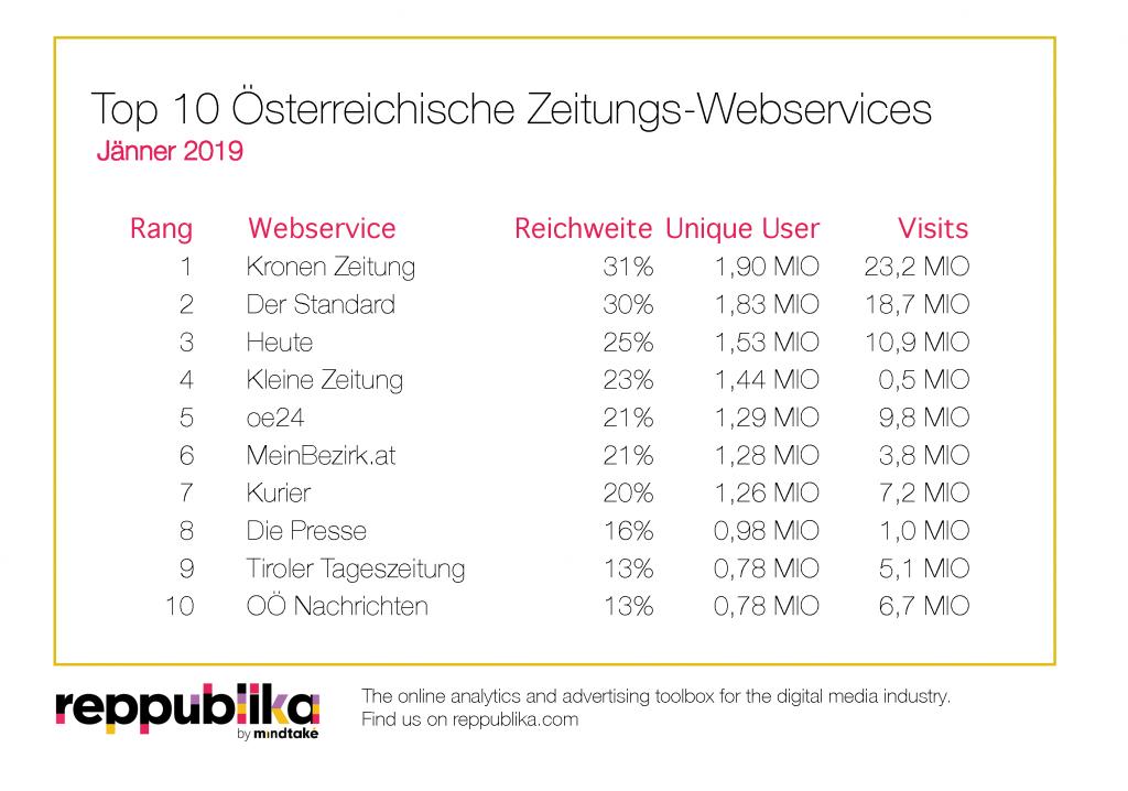 """""""Kronen Zeitung"""" ist im neuen Jahr laut Reppublika Ratings+ erneut das reichweitenstärkste heimische Zeitungsportal"""