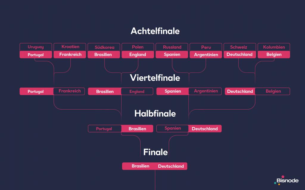 Bisnode Prediciton Achtelfinale-bis-Finale