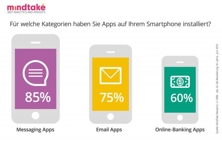 Für welche Kategorien haben Sie Apps auf Ihrem Smartphone installiert?