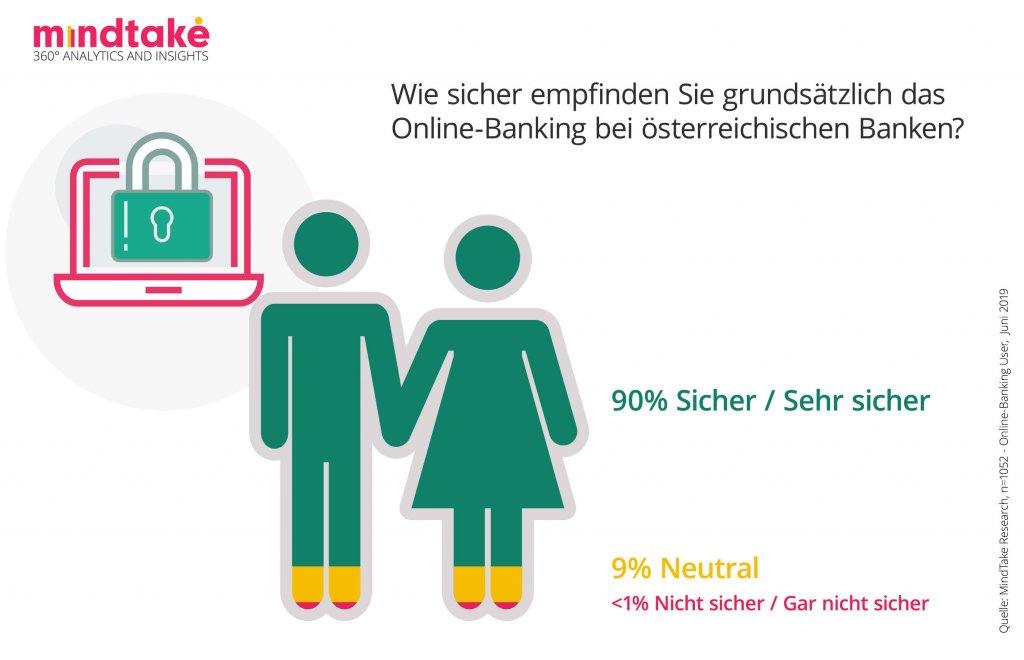 Wie sicher empfinden Sie grundsätzlich das Online-Banking bei österreichischen Banken?