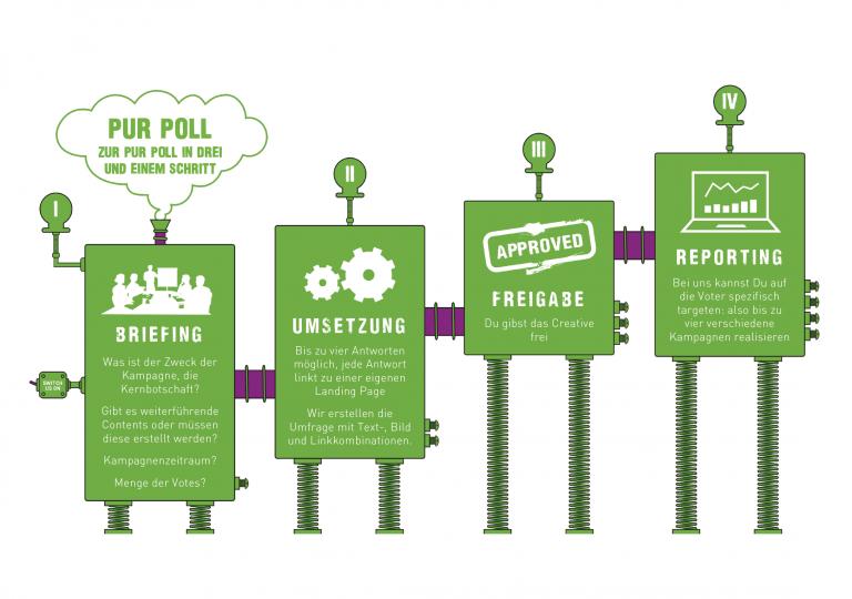 Pur Poll Mechanik