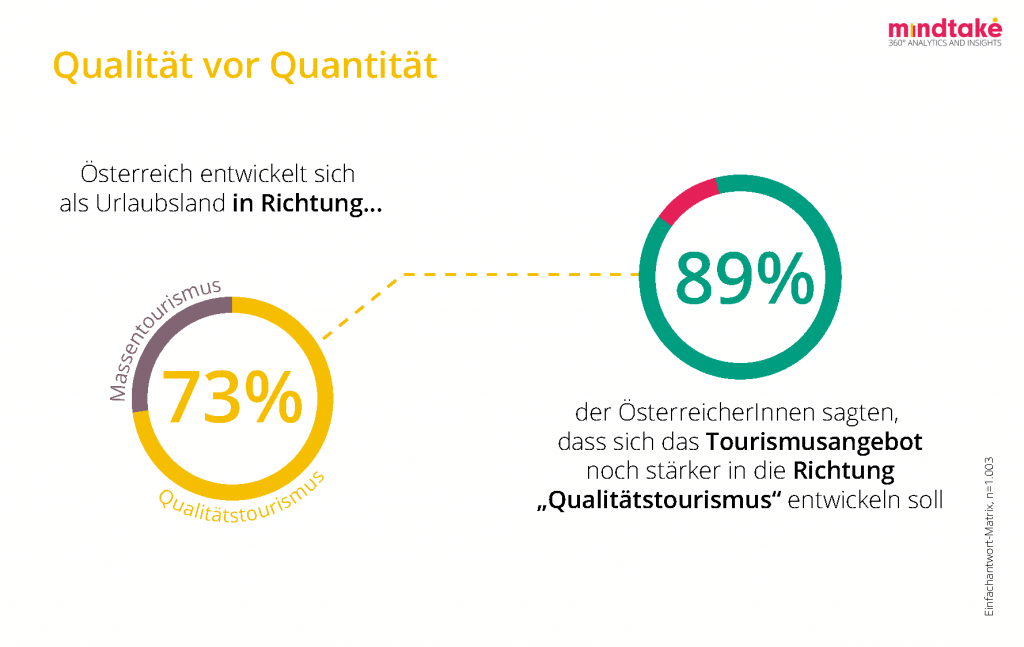 RethinkTourism Studie: Österreicher stellen dem Urlaubsland Österreich sehr gute Noten aus und wissen um die wirtschaftliche Bedeutung der Tourismusbranche.