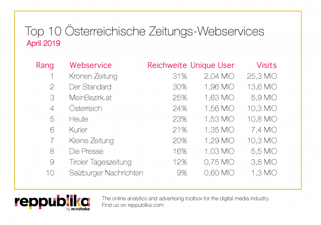 TopTen Ranking Zeitungen April 2019