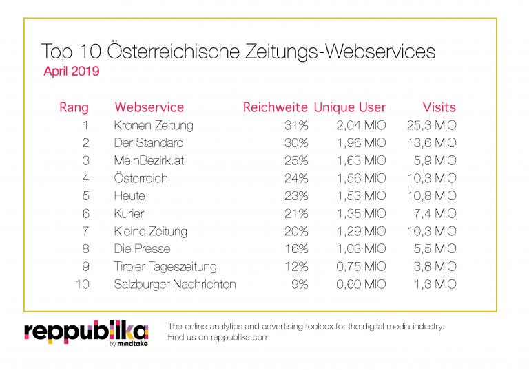 TopTen Ranking Zeitungen April 2019