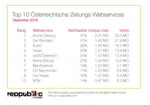 TopTen Ranking Zeitungen Dezember 2018