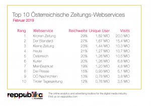 TopTen Ranking Zeitungen Februar 2019