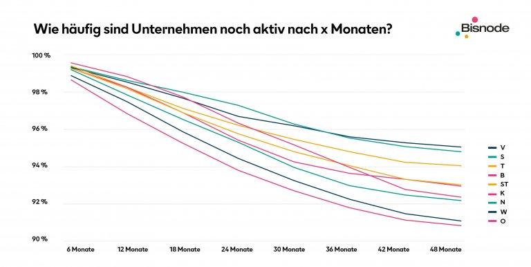 Unternehmensaktivität nach Monaten Grafik