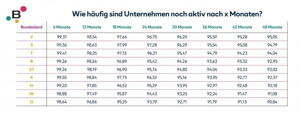 Unternehmensaktivität nach Monaten Tabelle
