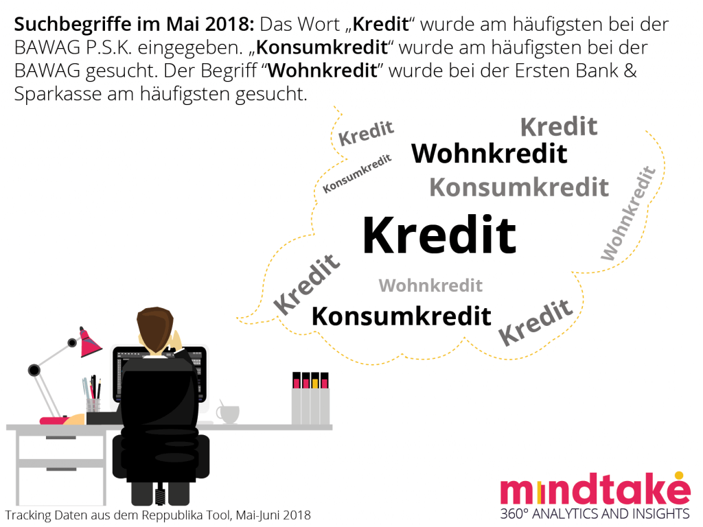 MindTake Bankenstudie - Keywords