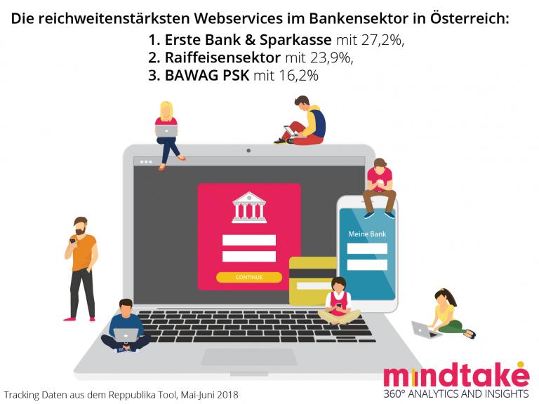 MindTake Bankenstudie - Reichweite