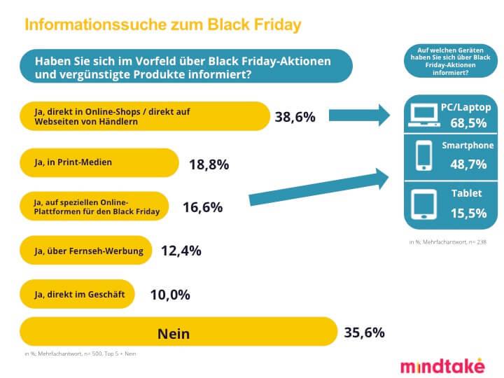 MindTake Black Friday