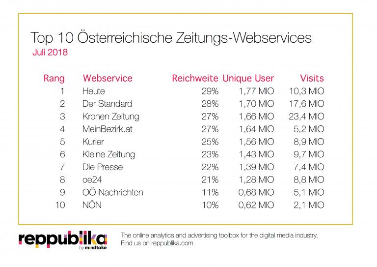Reppublika Ratings+ Zeitungsportale Juli 2018