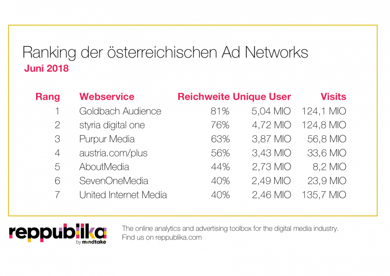 Reppublika Ratings+ AdNetworks Juni 2018