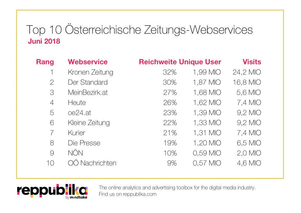 Reppublika Ratings+ Zeitungsportale Juni 2018