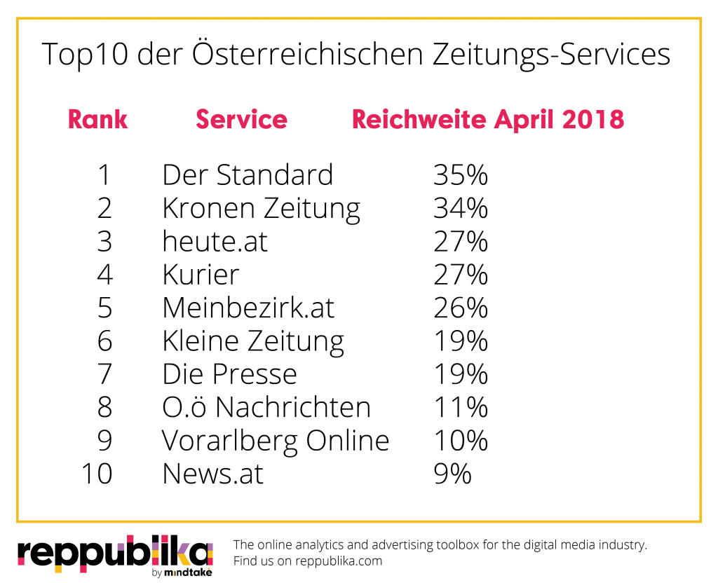 Reppublika Ratings+ im April 2018: DerStandard.at on top