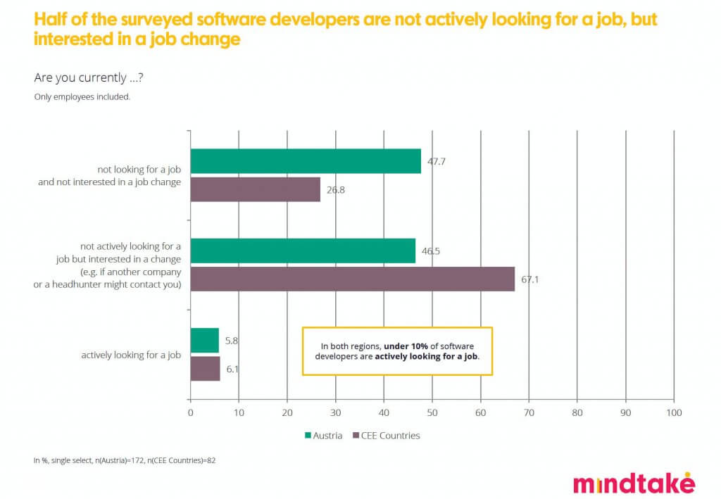 MindTake Software Developer Studie