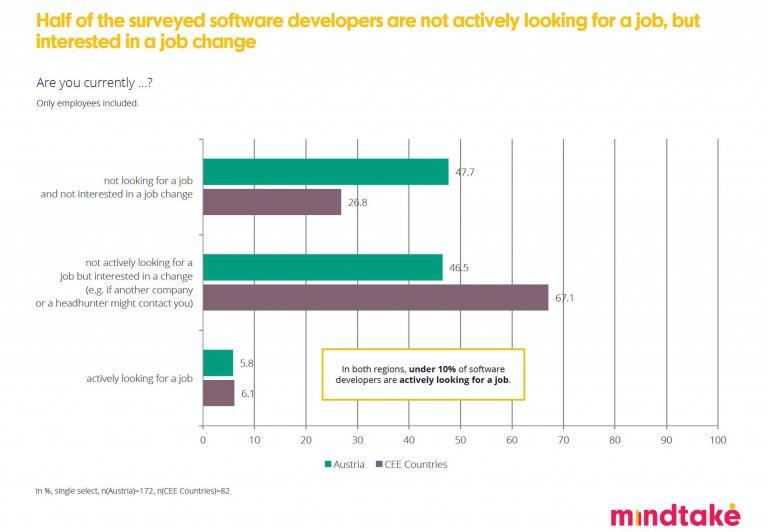 MindTake Software Developer Studie