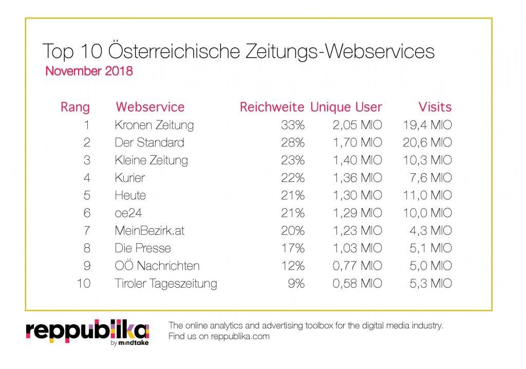 Reppublika TopTen Ranking Zeitungen November 2018