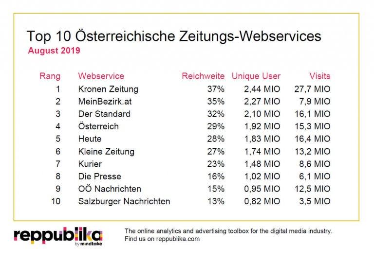 """Mit einer Reichweite von 37,4 Prozent, 2,4 Millionen Unique Users, 27,7 Millionen Visits und einer durchschnittlichen Nutzungsdauer von 3:09 Minuten war die """"Kronen Zeitung"""" im August top unter den Zeitungsportalen der heimischen Web-Community."""