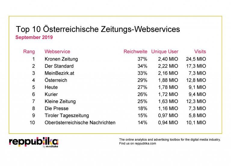 """Mit einer Reichweite von 36,8 Prozent, 2,4 Millionen Unique Users, 24,5 Millionen Visits und einer durchschnittlichen Nutzungsdauer von 03:23 Minuten war die """"Kronen Zeitung"""" im September 2019 top unter den Zeitungsportalen der heimischen Web-Community."""