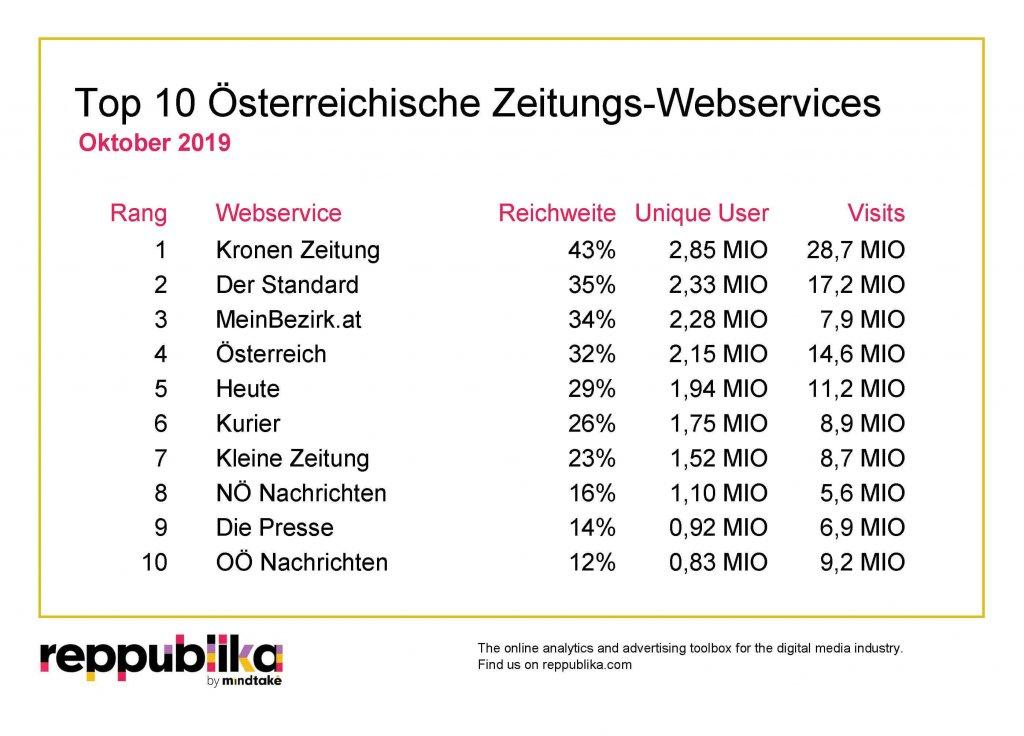 """Mit einer Reichweite von 42,6 Prozent, 2,9 Millionen Unique Users, 28,7 Millionen Visits und einer durchschnittlichen Nutzungsdauer von 3:22 Minuten war die """"Kronen Zeitung"""" im Oktober top unter den Zeitungsportalen der heimischen Web-Community."""
