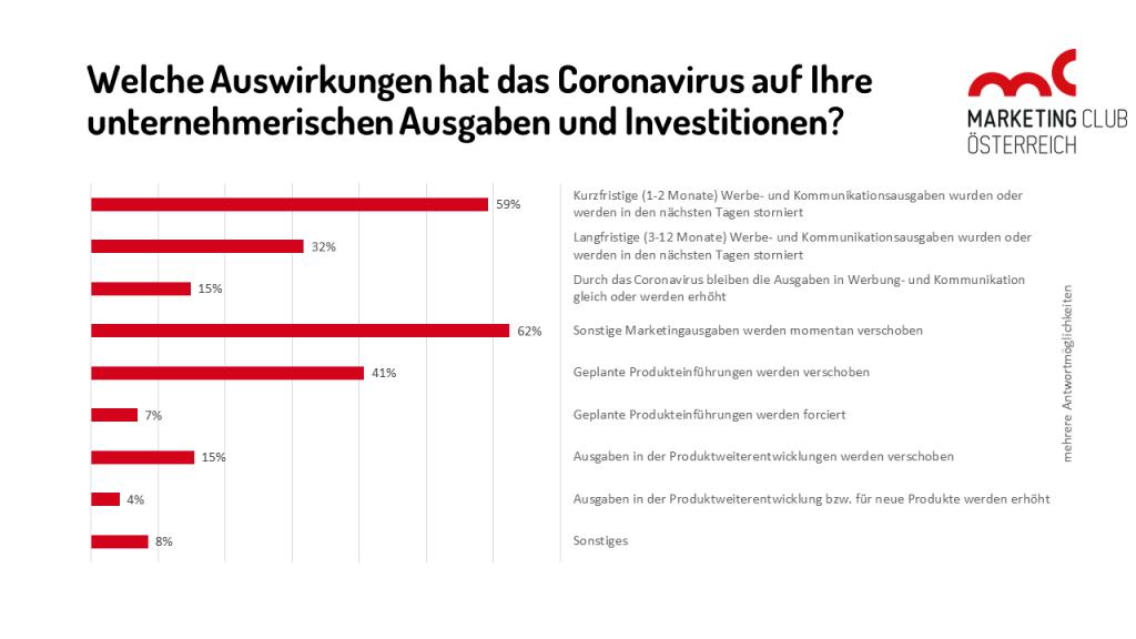 Welche Auswirkungen hat das Coronavirus auf Ihre unternehmerischen Ausgaben und Investitionen?