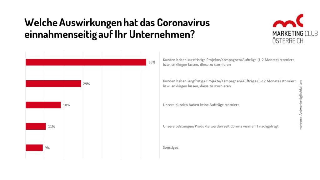 Welche Auswirkungen hat das Coronavirus einnahmenseitig auf Ihr Unternehmen?