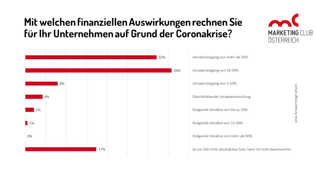 Mit welchen finanziellen Auswirkungen rechnen Sie für Ihr Unternehmen auf Grund der Coronakrise?