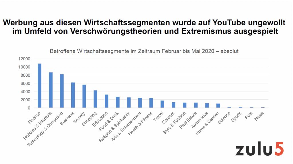 Für den Zeitraum Februar bis Mai 2020 hat zulu5-Gründer Andreas Gysler Werbeeinblendungen auf YouTube im Umfeld von Fake News sowie von extremistischen und verschwörungstheoretischen Inhalten untersucht.