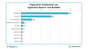SlopeLift und Searchmetrics haben die zehn organisch sichtbarsten heimischen Anbieter regionaler Bauern- und Bioprodukte unter die Lupe genommen: Die aktuelle Nummer 1 ist adamah.at aus dem Marchfeld, und zwar vor biohof.at aus Eferding im Hausruckviertel und bauernladen.at aus Wien-Simmering.