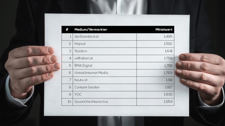 Die Kommunikationsagentur MOMENTUM Wien hat einmal mehr das Image der heimischen Online-Vermarktungsunternehmen bei Mediaagenturen und Auftraggebern von MindTake Research analysieren lassen: Die drei Online-Vermarkter mit dem aktuell insgesamt besten Image sind derStandard.at, httpool und Teads.tv.