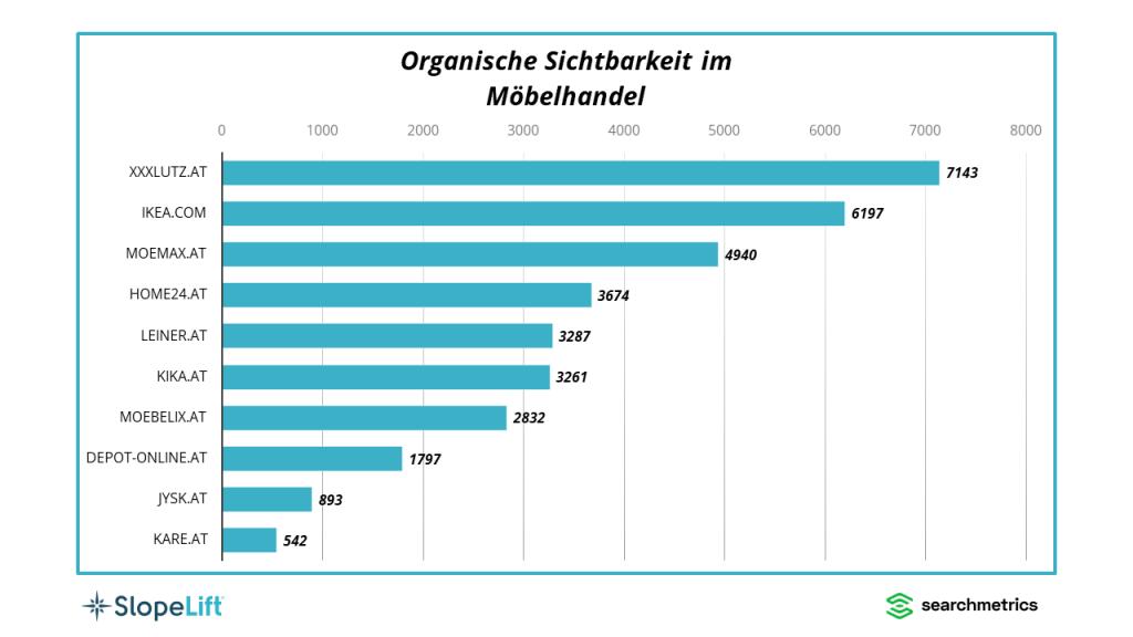 SlopeLift und Searchmetrics haben die zehn organisch sichtbarsten Möbelhändler unter die Lupe genommen: SEO-Visibility-Sieger ist XXXLutz vor IKEA und mömax.